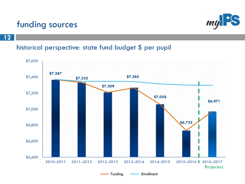 Graph showing decline of funding
