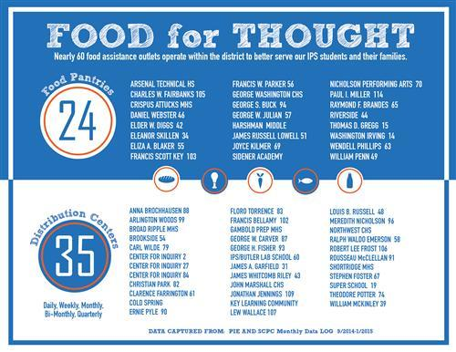 Food for thought infographic