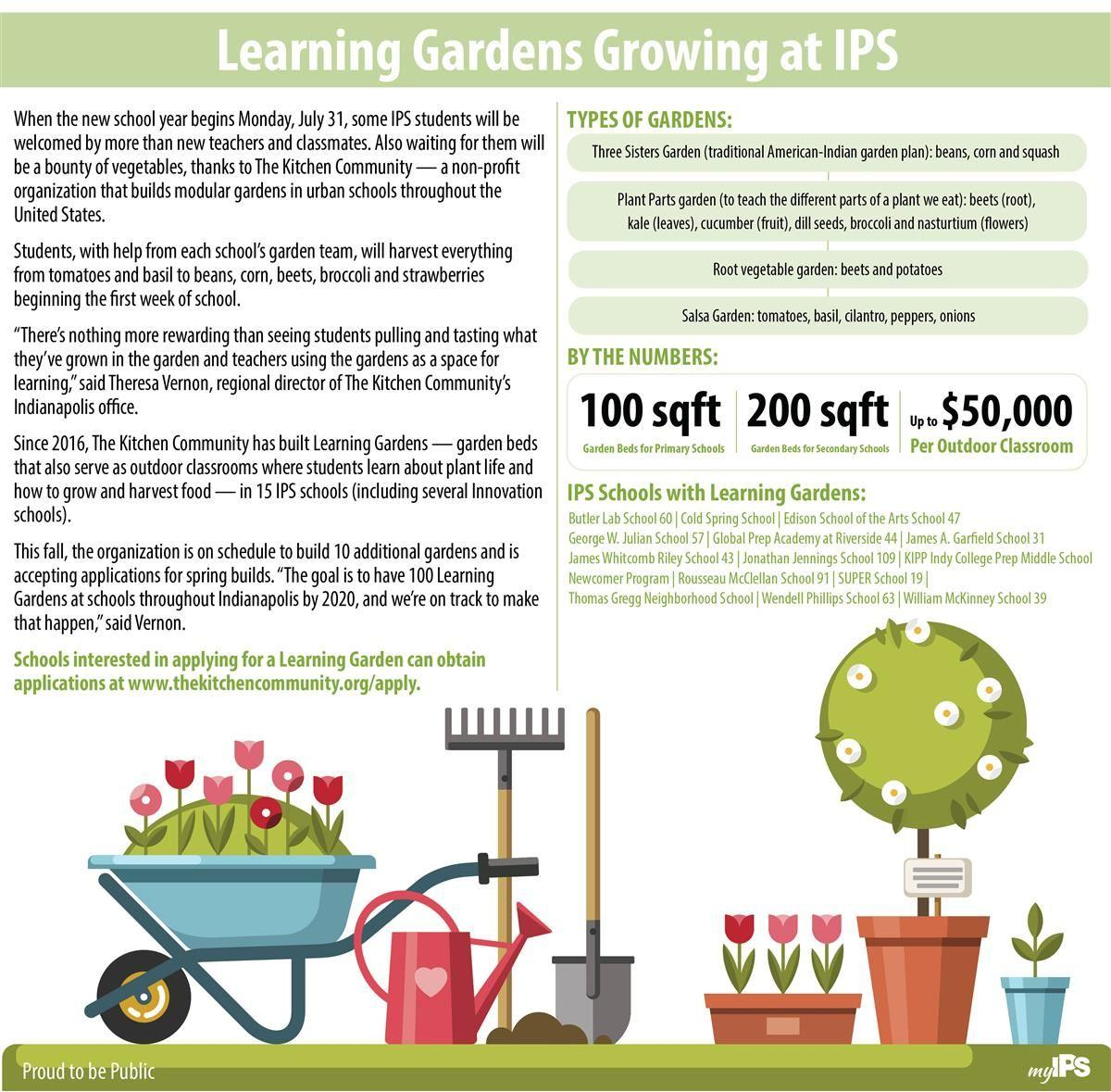 Learning Gardens Infographic