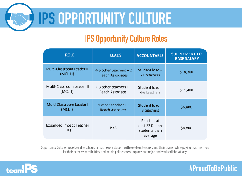 Opportunity Culture