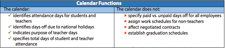 Calendar functions table