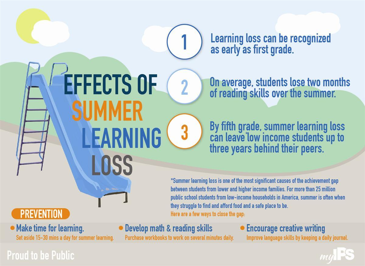 Summer Learning Graphic